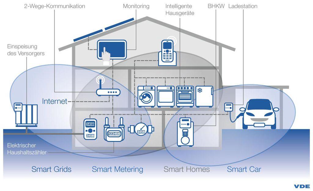 SMART HOME – SMART GEBAUT | INTELLIGENTES WOHNEN | EHOME | SMART LIVING – HAUSBAU-TECHNIK FÜR IHR TRAUMHAUS –
